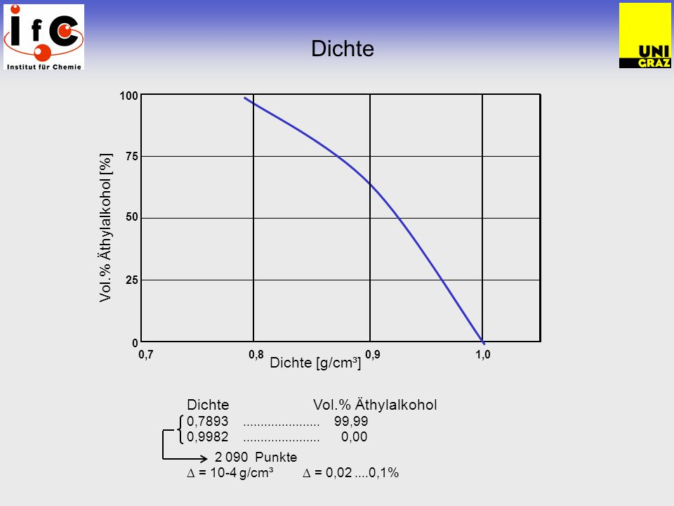 Dichte Vol.% Äthylalkohol [%] Dichte [g/cm³] Dichte Vol.% Äthylalkohol